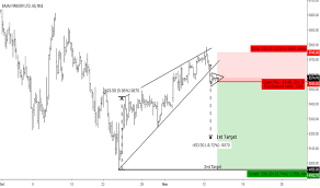 Rising Wedge Chart Pattern Page 2 Rising Wedge Chart Patterns Tradingview India
