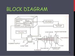 block diagram of ct scan ireleast info block diagram of ct scan the wiring diagram wiring block