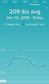 Personal End Of Year Challenge Fitness Diet Exercise
