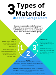garage door materials las vegas