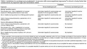 cdc hepatitis b vaccine information sheet appendix b postexposure prophylaxis to prevent hepatitis b virus