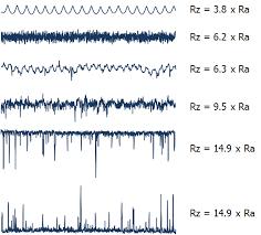 Ra Rz Rt Roughness Chart Www Bedowntowndaytona Com
