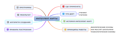 Применение интеллект карт в преподавании истории и обществознания  hello html m1a3489c9 png