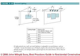 clearance distances housing types for recessed lights figure 5 23 c j wiley s bliss