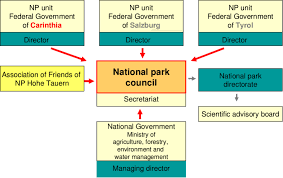 Organizational Chart Of The Hohe Tauern National Park