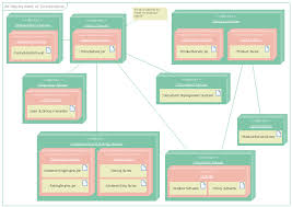 uml deployment diagram  design elements   uml deployment diagram    uml deployment diagram  note  frame  fragment  execution environment  device  artifact