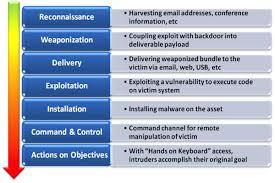 Cyber Kill Chain Cyber Kill Chain 101 Novainfosec