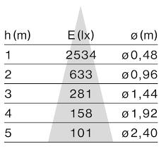 Light Value Chart