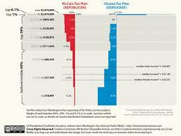 New Tax Plan Chart Redrawn Chart Of Obama Tax Plan Vs Mccains From Chartjunk