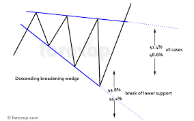 The Descending Broadening Wedge Forex Opportunities