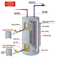 hot water heater thermostat wiring diagram hot wiring diagram for hot water heater the wiring diagram