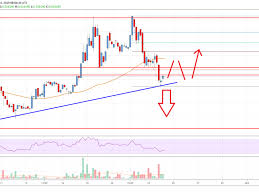 Trx Chart Tron Trx Price Analysis Crucial Support Nearby But