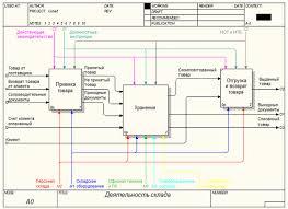 Курсовая работа Применение логистических моделей в реинжиниринге  Курсовая работа Применение логистических моделей в реинжиниринге бизнес процессов