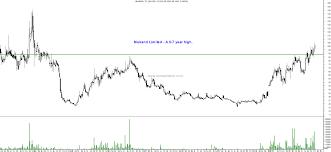 Technical Charts Tata Motors Dvr Federal Bank Strides