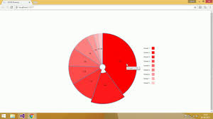 D3js Interactive Pie Chart Part 3 Implementing Drill Down