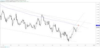 Eur Usd Crude Oil More Charts For Next Week