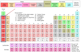 Most Reactive Metals On The Periodic Table Gallery | The Latest ...