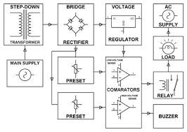 under and overvoltage protection circuits and workings overvoltage and under voltage protection block diagram