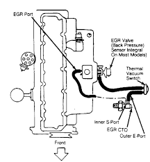 similiar 89 jeep cherokee engine diagram keywords jeep cherokee vacuum diagram on 89 jeep cherokee 4 0 intake vacuum