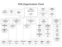 Fsis Organizational Chart Fda Usda Import Food Safety Forum
