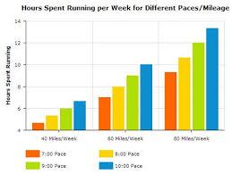 Factors That Affect Your Marathon Training Mileage Salty