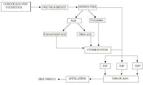 Ethanol Plant Flow Diagram Wiring Diagrams