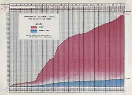 Battle Of The Bulge Casualties Chart Third Army Charts August 1944 Lone Sentry Blog