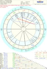 Mars Saturn Aspects