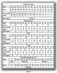Binary Octal Hexadecimal Chart 57 Paradigmatic Hex Dec Table