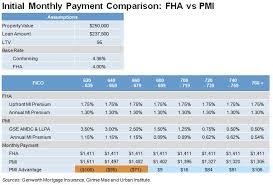 Pmi Ltv Chart The Re Emerging Dominance Of Private Mortgage Insurers