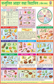 Best Diet Chart For Weight Gain In Hindi Free Balanced Diet Chart Download Free Clip Art Free Clip