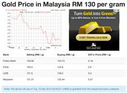 Gold Price Malaysia Chart 916 Gold Malaysia Price Per Gram Make Money With Bitcoin