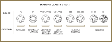 Diamond Carat And Clarity Chart All You Need To Know About The Diamond Clarity Scale Real