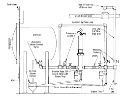 residential steam boiler piping diagram residential similiar hartford loop steam system keywords on residential steam boiler piping diagram