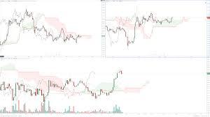 Ethereum Short Term Bullish Breakout Bitcoin Lagging