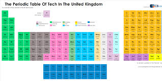 Here's the 'Periodic Table of UK Tech' - Business Insider