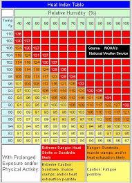 Heat Exposure Chart 46 True Heat Humidity Chart