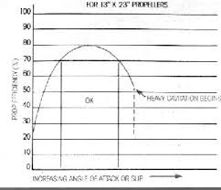 Octura Prop Chart Propeller Efficiency Curves Offshoreonly Com