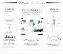as noted in the above infographic the main reason i choose beautycounter for my cosmetics is because of the testing they do on all s both for