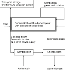 Analysis of supercritical coal fired oxy combustion power plant ...