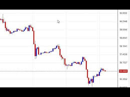 Comex Gold Technical Analysis Nifty Daily Analysis Mcx