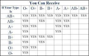 Blood Group Donate And Receive Chart Blood Type Can Be A Valuable Clue For Understanding Your Own