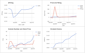 Rai Stock Price Chart Reynolds American Inc Valuation July 2016 Rai Moderngraham