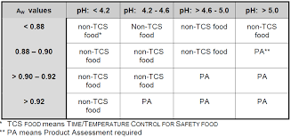 Fda Food Chart File Us Fda Phf Tcs Foods Chart A Png Wikimedia Commons