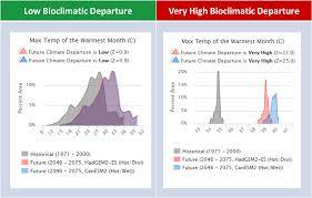 For The Selected Area Bioclimatic Departure Helps Answer The