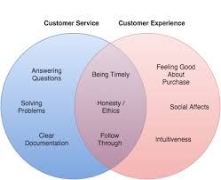 The Difference Between Customer Service Customer