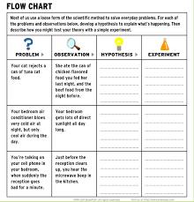 Scientific Method Worksheet 4Th Grade Worksheets for all ...