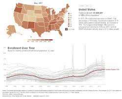 Food Stamp Chart Chart Of The Week Food Stamp Enrollment By State Over Time
