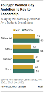 what makes a good leader and does gender matter pew research younger women say ambition is key to leadership