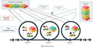 software development methodology finding your own path in agile software development scrum kanban
